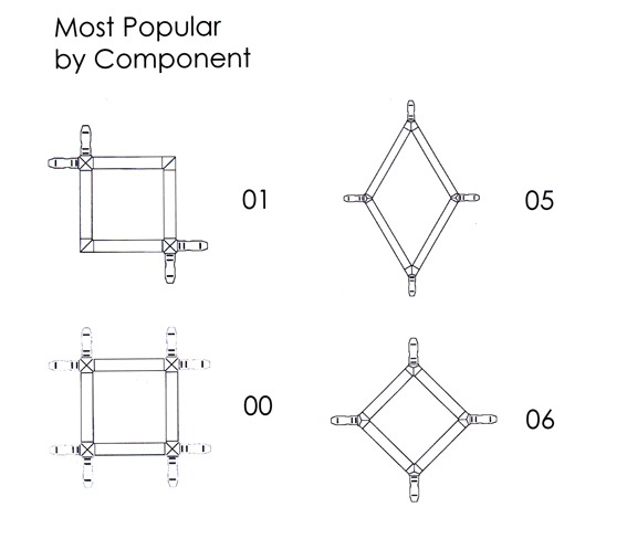 Most popular glass designs by component diagram
